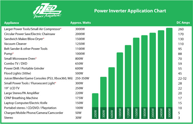 Power Inverter Selection Table